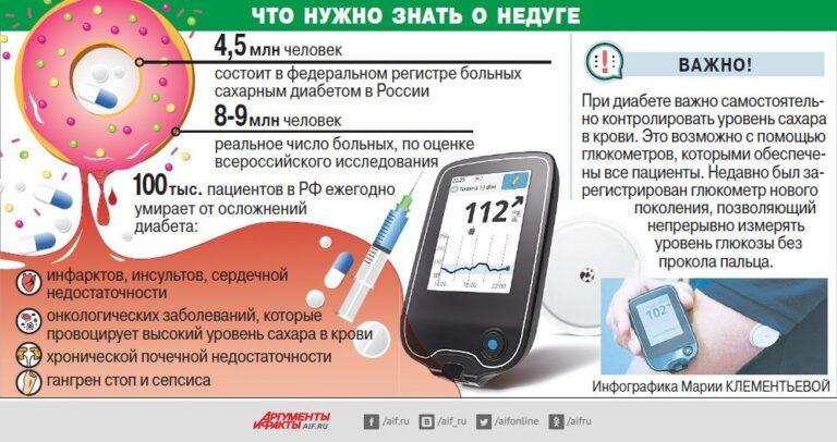 Измерение уровня сахара в крови без прокола