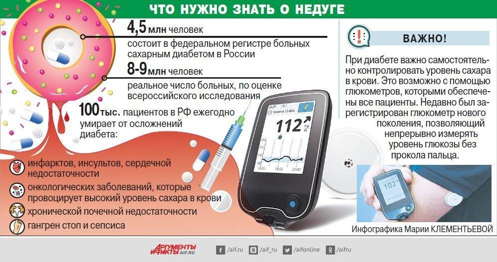 А сколько вы живете с диабетом