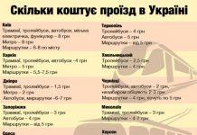Дорогой Киев : Сколько стоит проезд в украинских городах (ИНФОГРАФИКА)