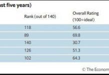 Рейтинг Києва за версією агентства The Economist Intelligence Unit (EIU)