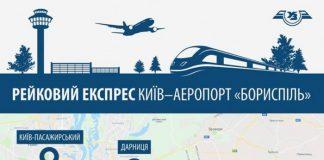 """Скоростной поезд из Киева в """"Борисполь"""" не окупится, но это не самое главное"""