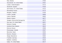 Киев, Харьков и Львов вошли в список самых криминальных городов мира