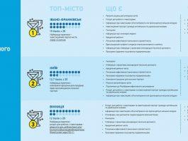 В каких городах Украины лучше инвестировать: составлен влиятельный рейтинг