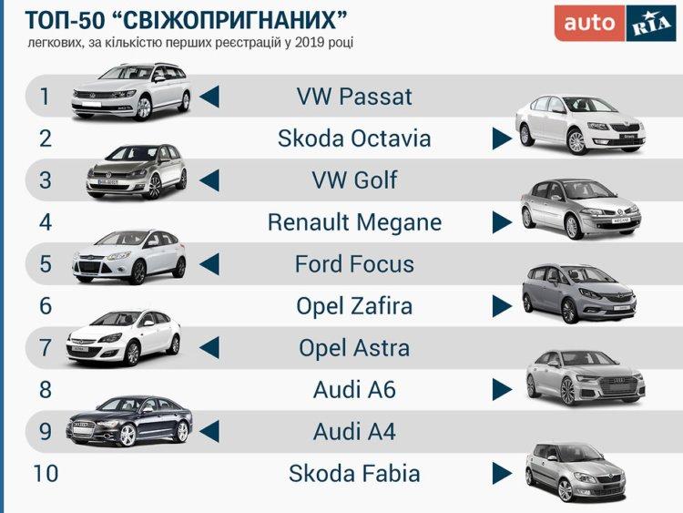 """Какие автомобили в 2019 году чаще всего """"пригоняли"""" украинцы 1"""