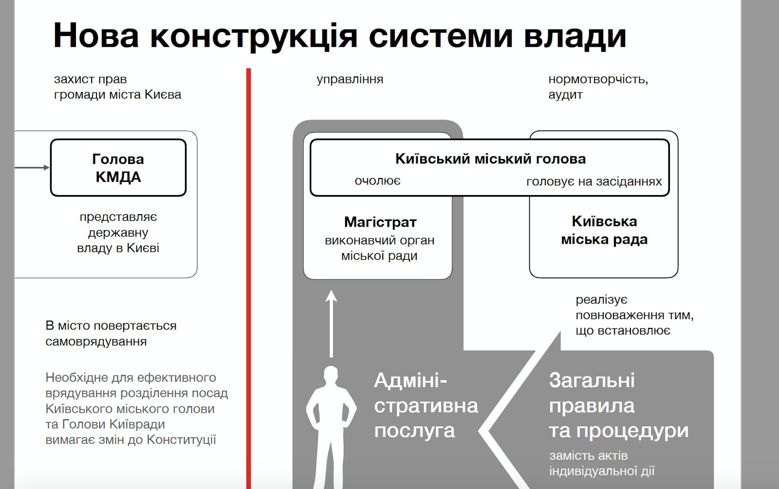 Фото: скриншот с презентации закона о столице