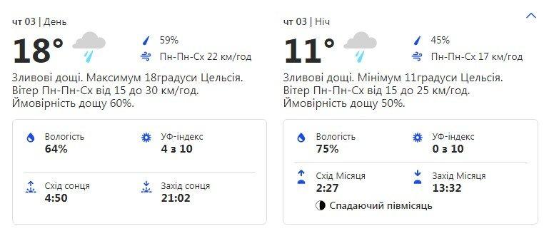Будь в курсе: какая погода ждет киевлян на следующей неделе фото 3