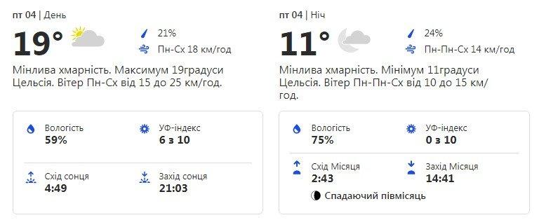 Будь в курсе: какая погода ждет киевлян на следующей неделе фото 4